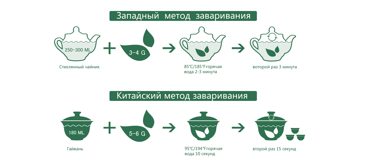 types of green tea Brewing Tips